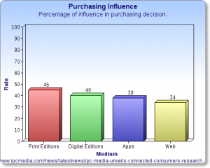 Print Influences Purchasing Decisions