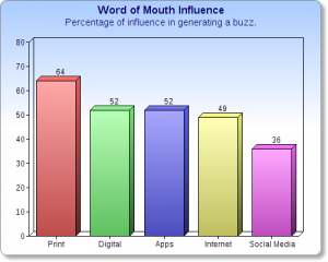 Print Influences word of mouth